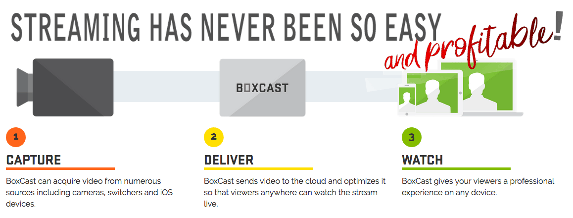 Boxcast is profitable and easy streaming